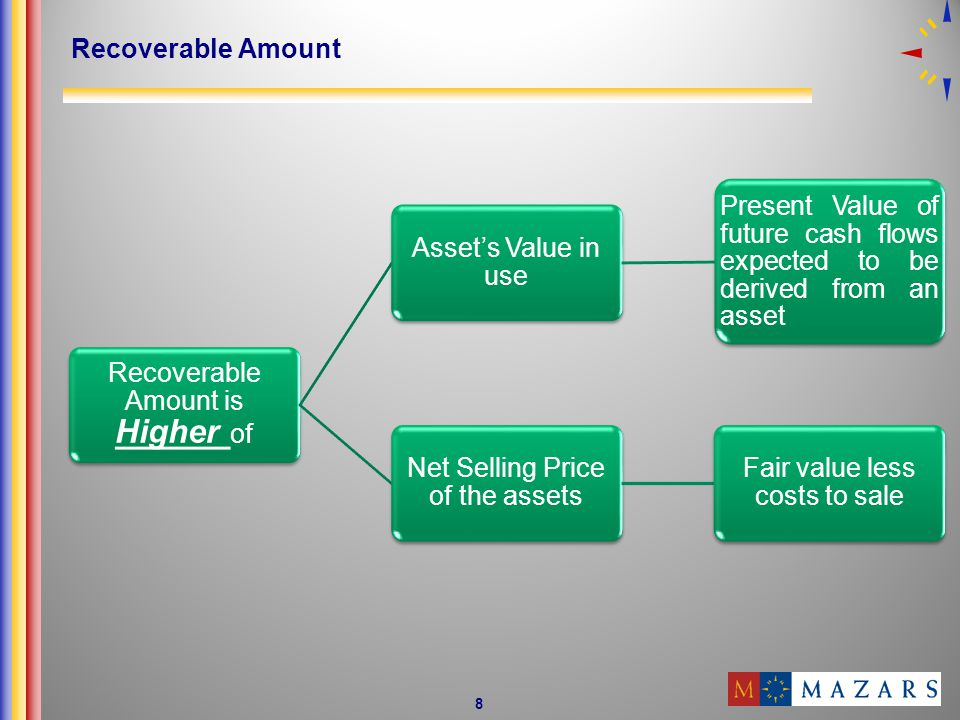 8 Recoverable Amount Recoverable Amount is Higher of Assets Value in use Present Value of future cash flows expected to be derived from an asset Net Selling Price of the assets Fair value less costs to sale