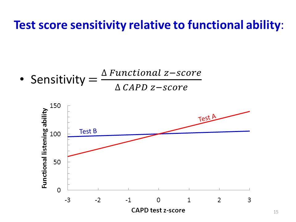 Test score sensitivity relative to functional ability: 15 Test A Test B