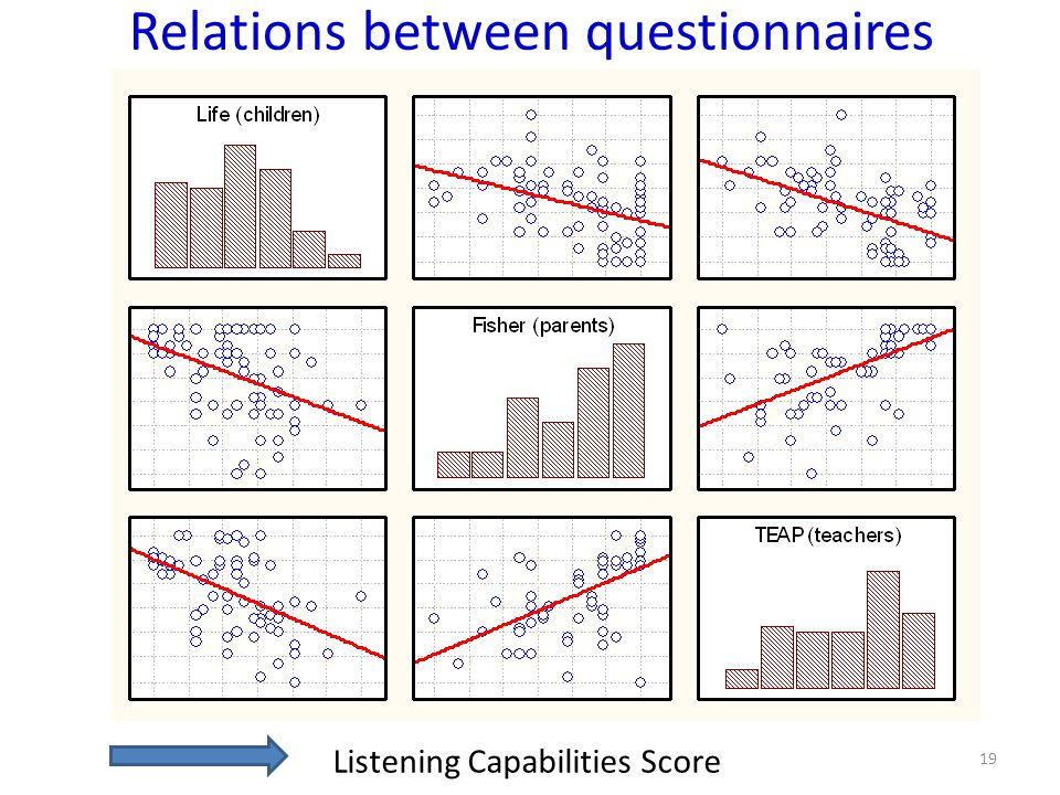 Relations between questionnaires Listening Capabilities Score 19