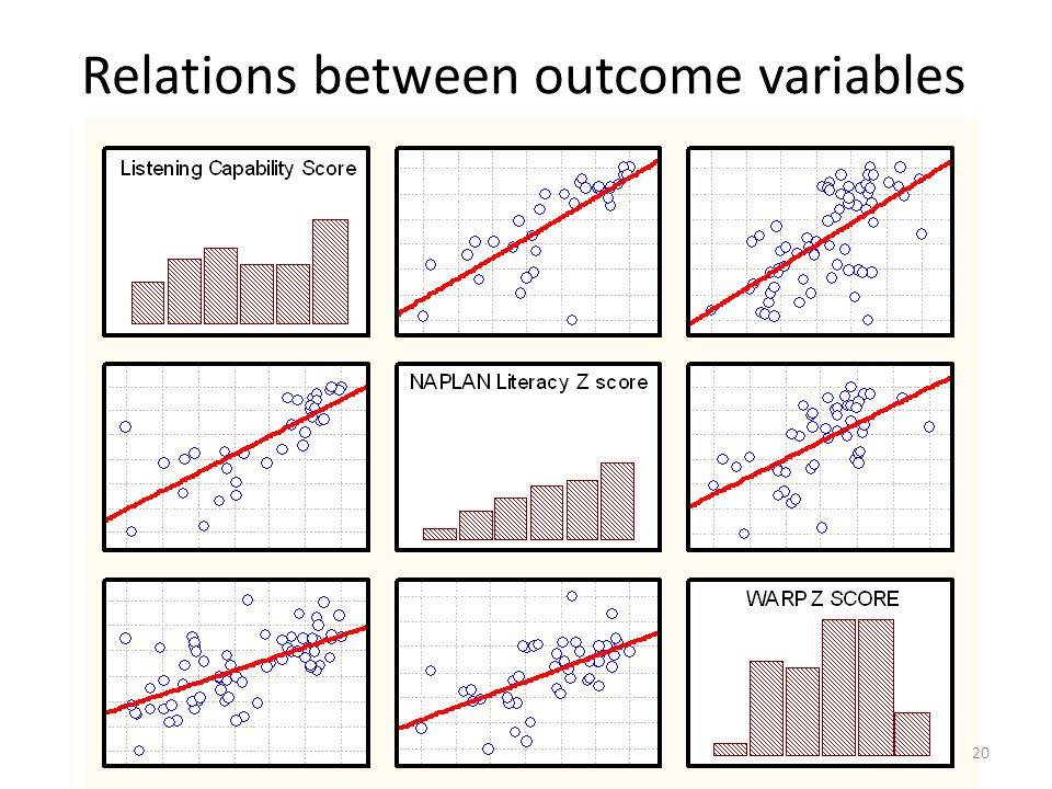Relations between outcome variables 20
