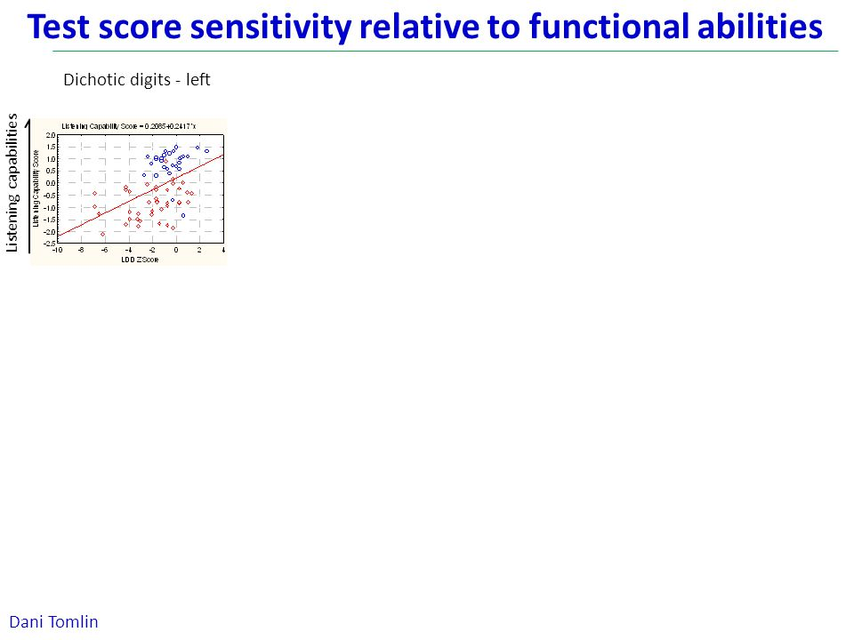 Test score sensitivity relative to functional abilities Dichotic digits - left Listening capabilities Dani Tomlin