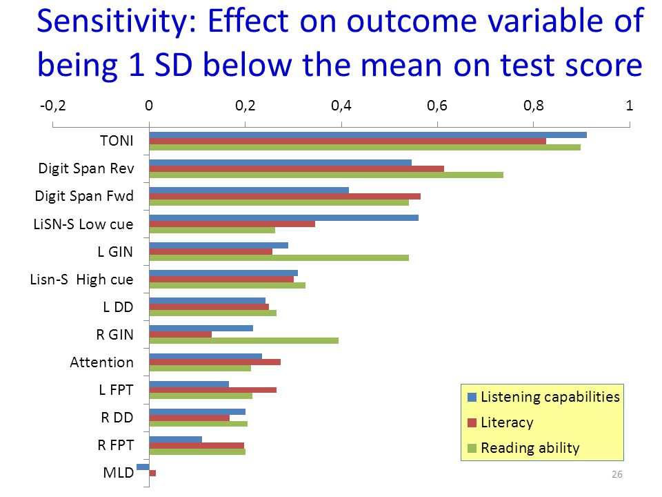 Sensitivity: Effect on outcome variable of being 1 SD below the mean on test score 26
