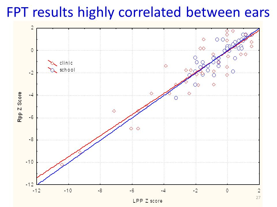 FPT results highly correlated between ears 27