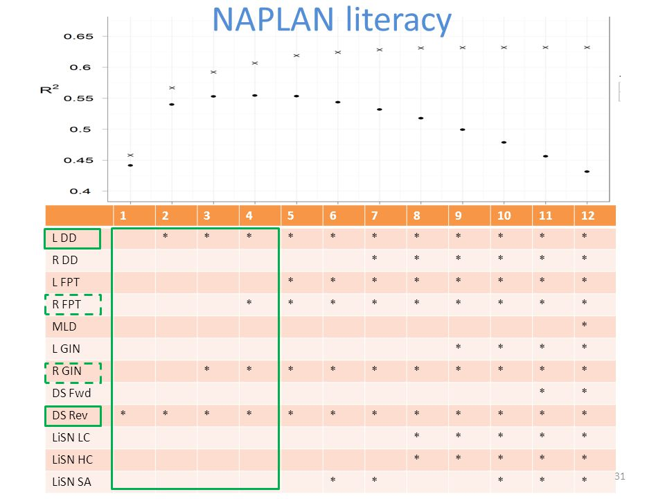 NAPLAN literacy 123456789101112 L DD*********** R DD****** L FPT******** R FPT********* MLD* L GIN**** R GIN********** DS Fwd** DS Rev************ LiS