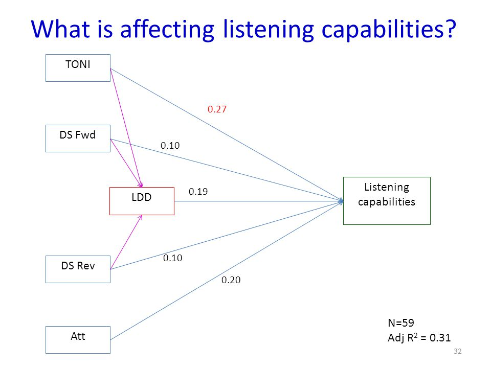 What is affecting listening capabilities.