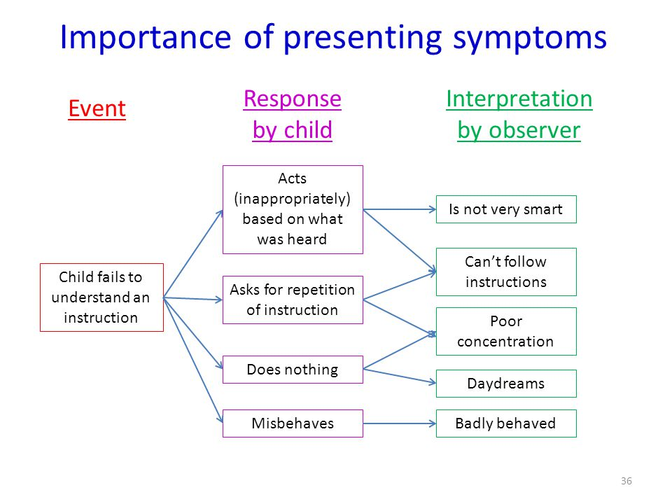 Importance of presenting symptoms Child fails to understand an instruction Acts (inappropriately) based on what was heard Asks for repetition of instruction Does nothing Misbehaves Event Response by child Interpretation by observer Daydreams Badly behaved Cant follow instructions Is not very smart Poor concentration 36