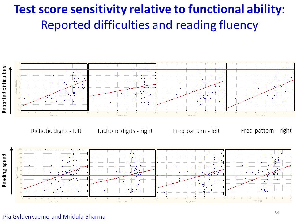 Test score sensitivity relative to functional ability: Reported difficulties and reading fluency Dichotic digits - leftDichotic digits - right Freq pattern - left Freq pattern - right Reported difficulties Reading speed Pia Gyldenkaerne and Mridula Sharma 39