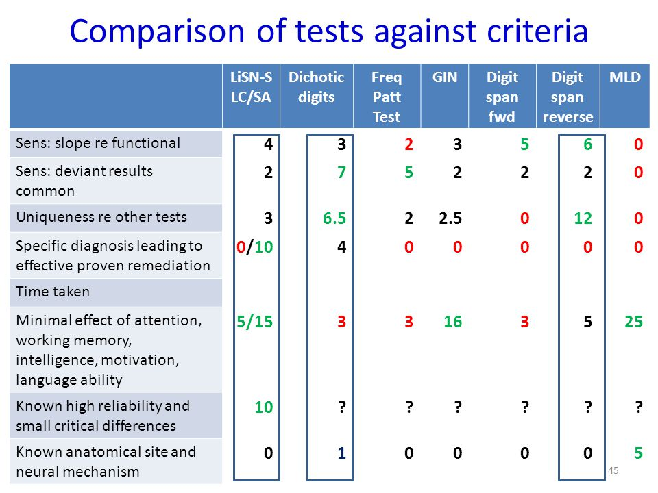Comparison of tests against criteria LiSN-S LC/SA Dichotic digits Freq Patt Test GINDigit span fwd Digit span reverse MLD Sens: slope re functional 4323560 Sens: deviant results common 2752220 Uniqueness re other tests 36.522.50120 Specific diagnosis leading to effective proven remediation 0/10400000 Time taken Minimal effect of attention, working memory, intelligence, motivation, language ability 5/1533163525 Known high reliability and small critical differences 10?????.