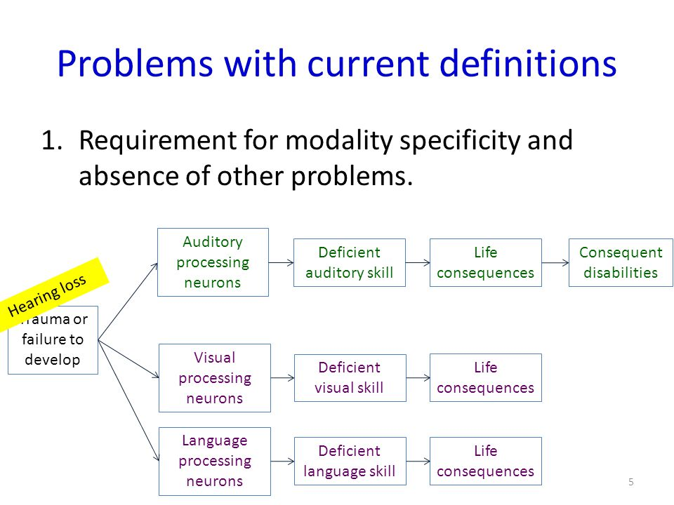 Problems with current definitions 1.Requirement for modality specificity and absence of other problems.
