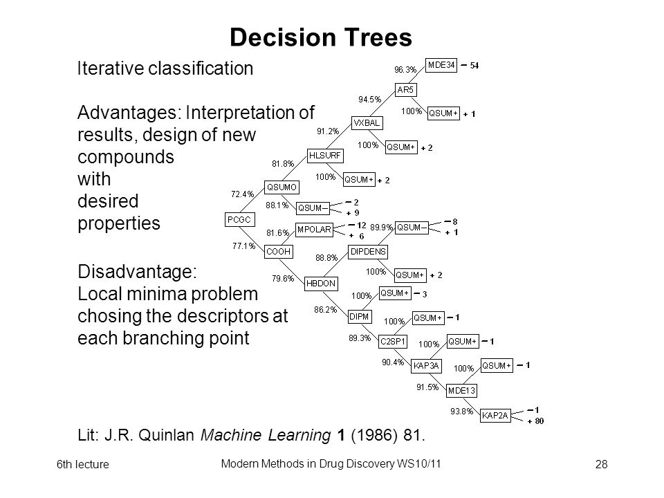 6th lecture Modern Methods in Drug Discovery WS10/11 28 Decision Trees Iterative classification Lit: J.R. Quinlan Machine Learning 1 (1986) 81. Advant