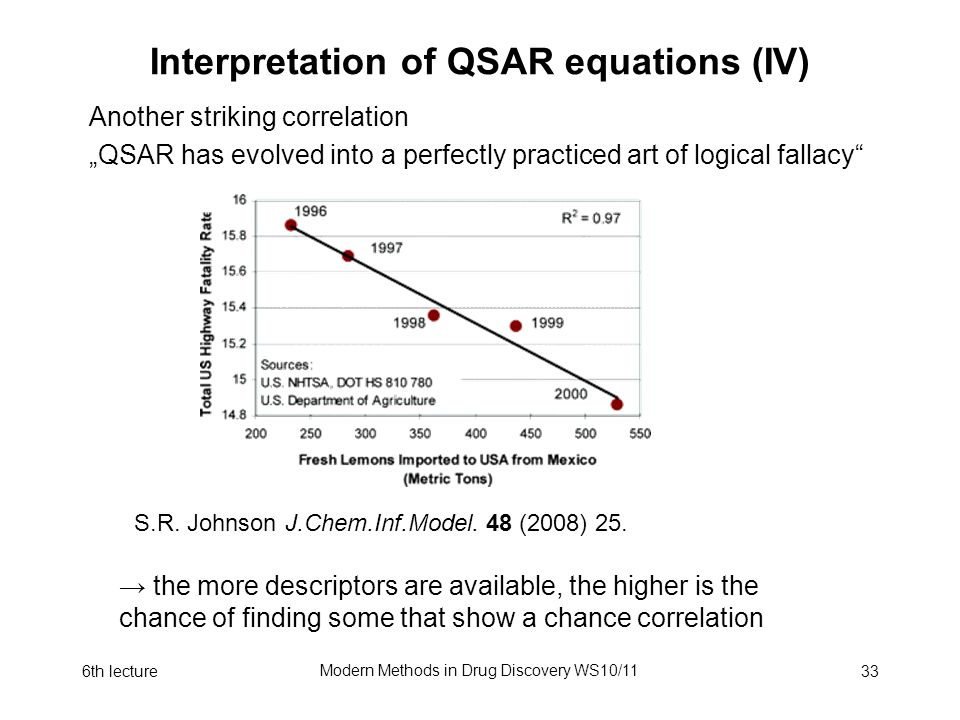 6th lecture Modern Methods in Drug Discovery WS10/11 33 Interpretation of QSAR equations (IV) Another striking correlation QSAR has evolved into a per