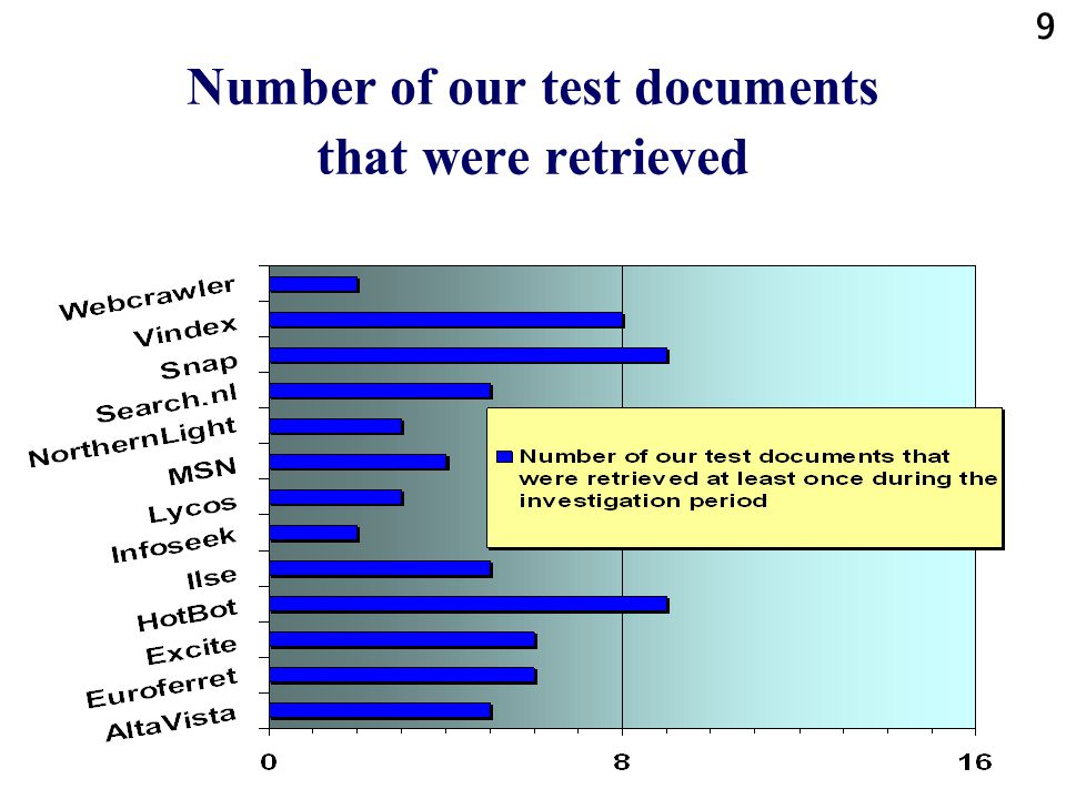 9 Number of our test documents that were retrieved