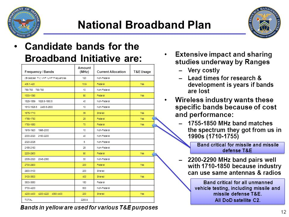 Candidate bands for the Broadband Initiative are: Frequency / Bands Amount (MHz)Current AllocationT&E Usage (Broadcast TV) VHF /UHF Frequencies120Non-