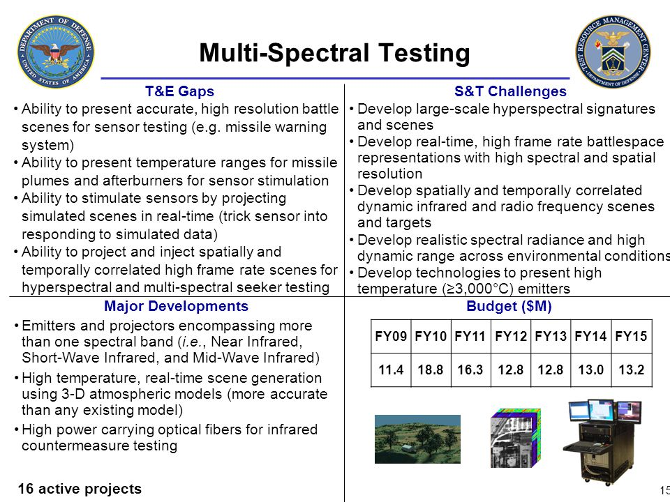 Multi-Spectral Testing S&T Challenges Develop large-scale hyperspectral signatures and scenes Develop real-time, high frame rate battlespace represent