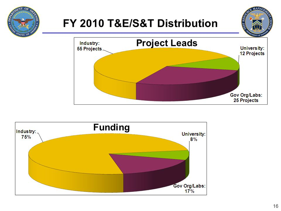 FY 2010 T&E/S&T Distribution Funding Project Leads 16