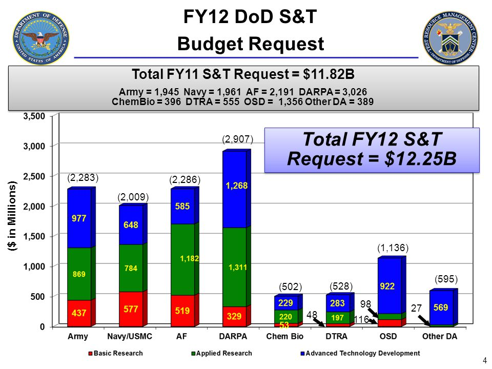RDT&E Budget Request Overview - FY11 and FY12 Comparison - 5 (TY Dollars in Millions) Overall S&T up 1.9% (In Real Terms) from FY11 PBR Grew at a faster rate than DoD top line (1.4%) All three categories (6.1, 6.2, 6.3) had real growth RDT&E is down, but S&T is up Overall S&T up 1.9% (In Real Terms) from FY11 PBR Grew at a faster rate than DoD top line (1.4%) All three categories (6.1, 6.2, 6.3) had real growth RDT&E is down, but S&T is up