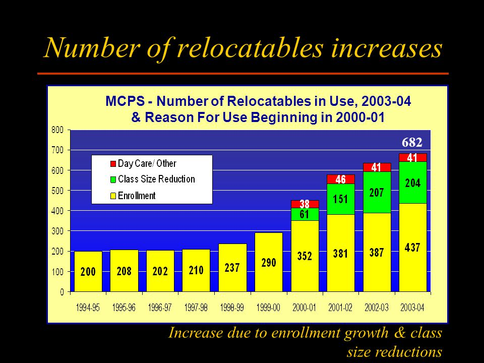 Number of relocatables increases MCPS - Number of Relocatables in Use, 2003-04 & Reason For Use Beginning in 2000-01 22 Increase due to enrollment growth & class size reductions 682