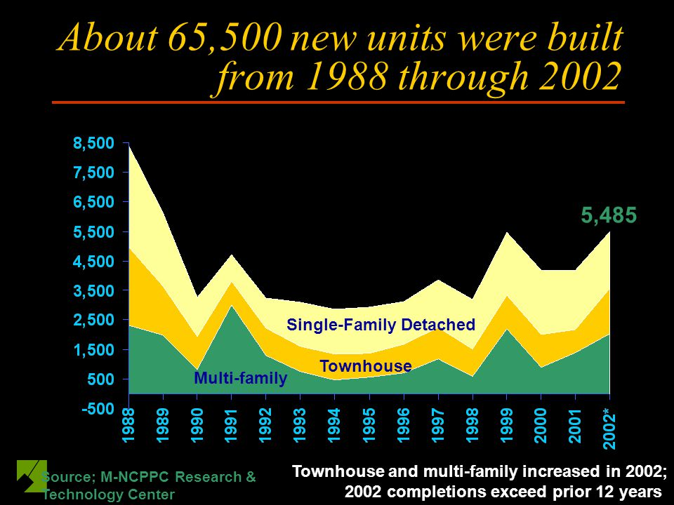 About 65,500 new units were built from 1988 through 2002 Townhouse and multi-family increased in 2002; 2002 completions exceed prior 12 years 5,485 Source; M-NCPPC Research & Technology Center Single-Family Detached Townhouse Multi-family