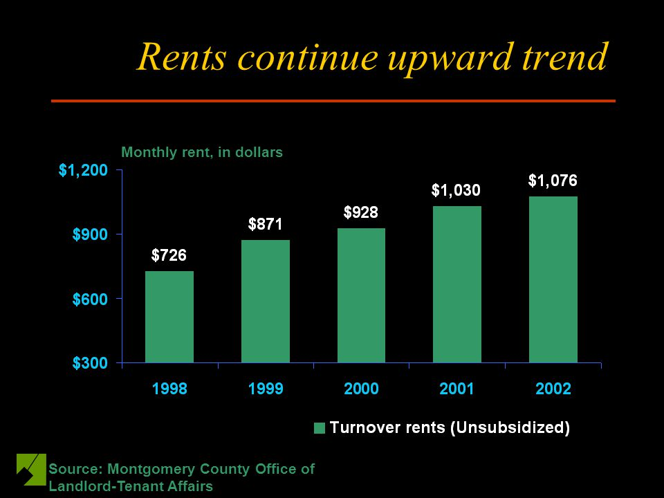 Rents continue upward trend Monthly rent, in dollars Source: Montgomery County Office of Landlord-Tenant Affairs