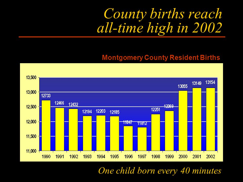 County births reach all-time high in 2002 Montgomery County Resident Births 3 One child born every 40 minutes