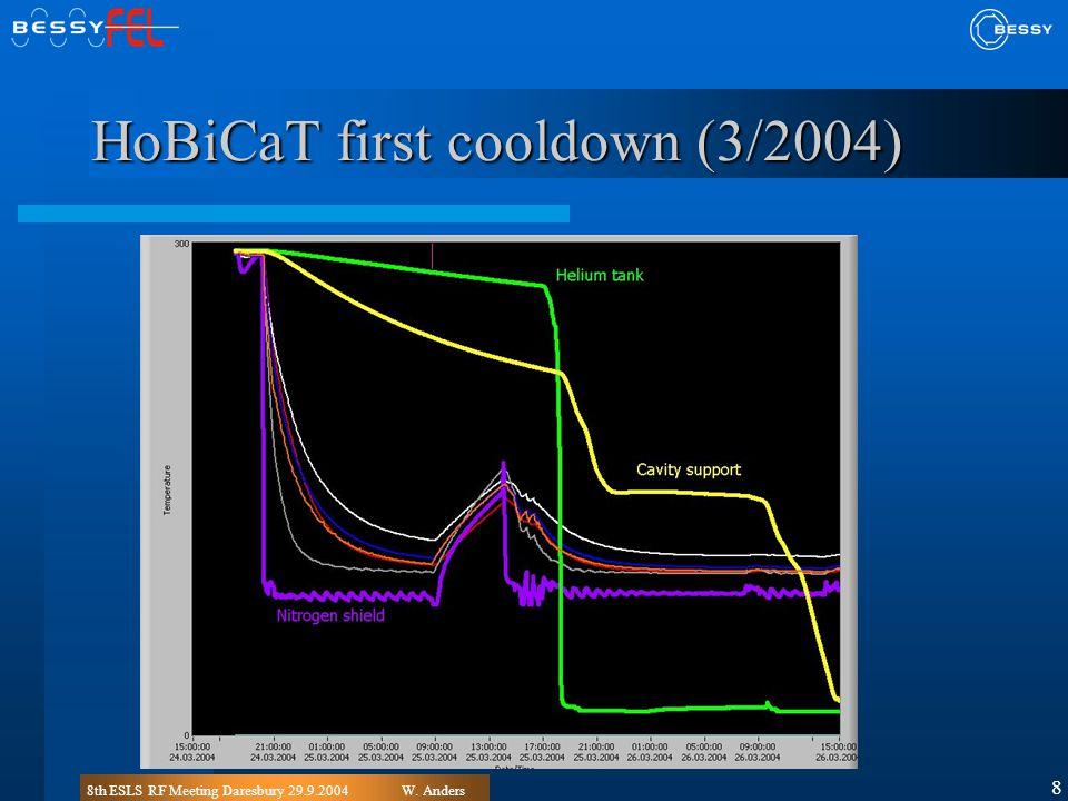 8th ESLS RF Meeting Daresbury 29.9.2004W. Anders 8 HoBiCaT first cooldown (3/2004)