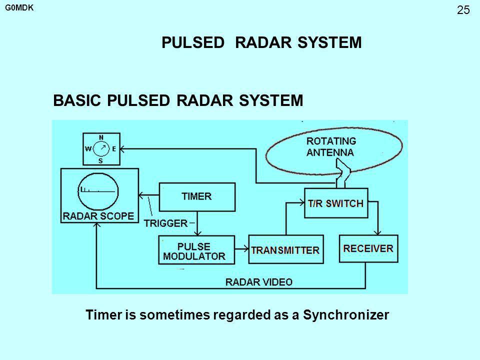 G0MDK 25 PULSED RADAR SYSTEM BASIC PULSED RADAR SYSTEM Timer is sometimes regarded as a Synchronizer