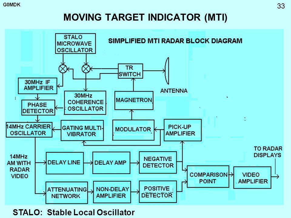 G0MDK 33 MOVING TARGET INDICATOR (MTI) STALO: Stable Local Oscillator