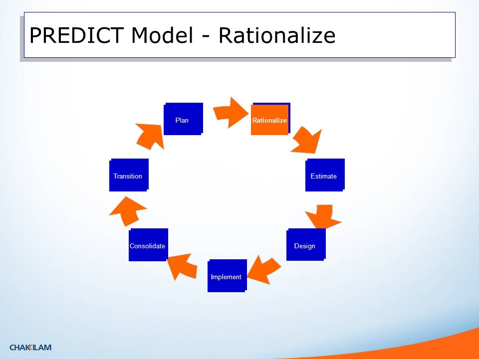 PREDICT Model - Rationalize Rationalize Transition Plan Estimate Design Implement Consolidate