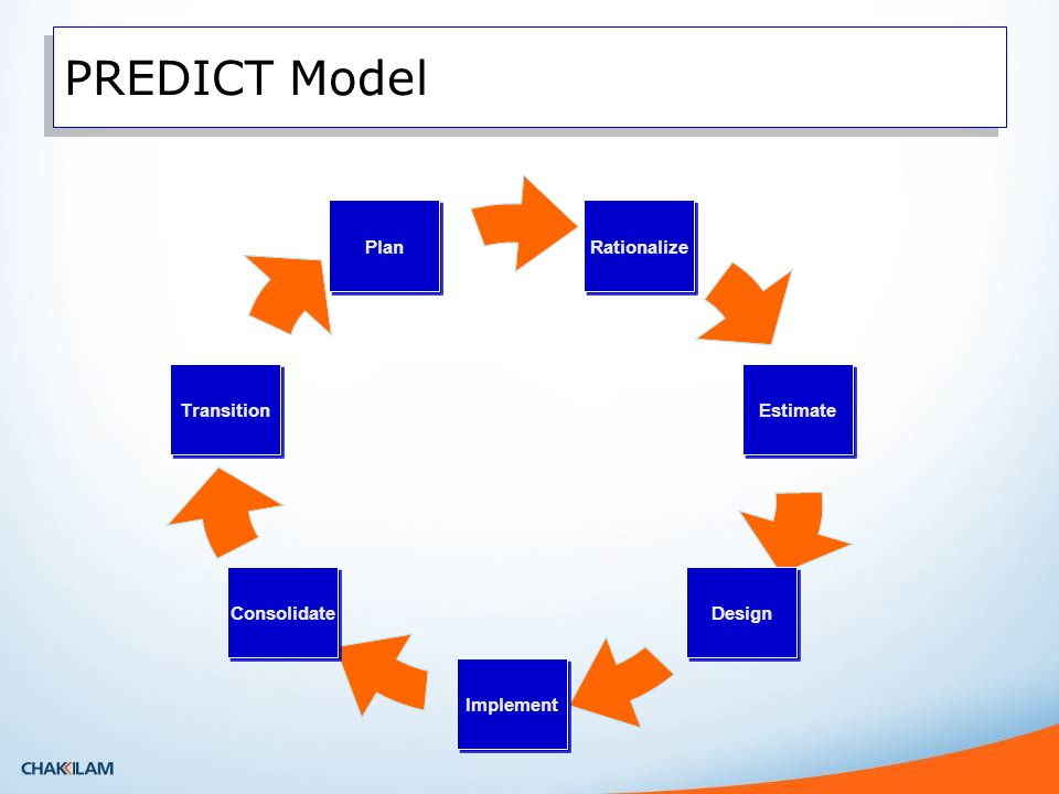 PREDICT Model Rationalize Estimate Design Implement Consolidate Transition Plan