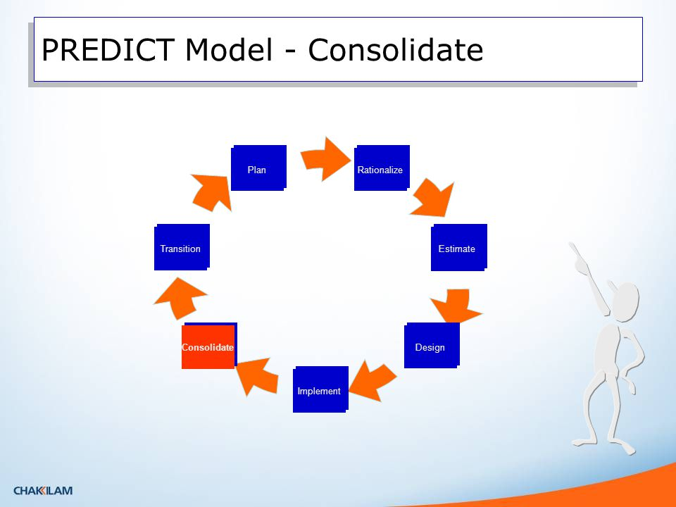 PREDICT Model - Consolidate Rationalize Transition Plan Estimate Design Implement Consolidate