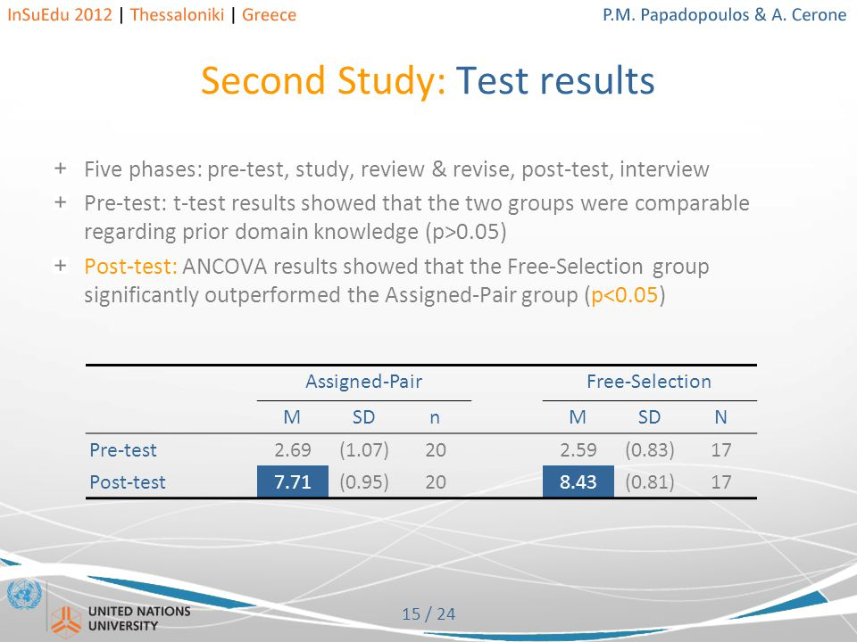 15 / 24 Second Study: Test results Five phases: pre-test, study, review & revise, post-test, interview Pre-test: t-test results showed that the two groups were comparable regarding prior domain knowledge (p>0.05) Post-test: ANCOVA results showed that the Free-Selection group significantly outperformed the Assigned-Pair group (p<0.05) Assigned-PairFree-Selection MSDnM N Pre-test2.69(1.07)202.59(0.83)17 Post-test7.71(0.95)208.43(0.81)17