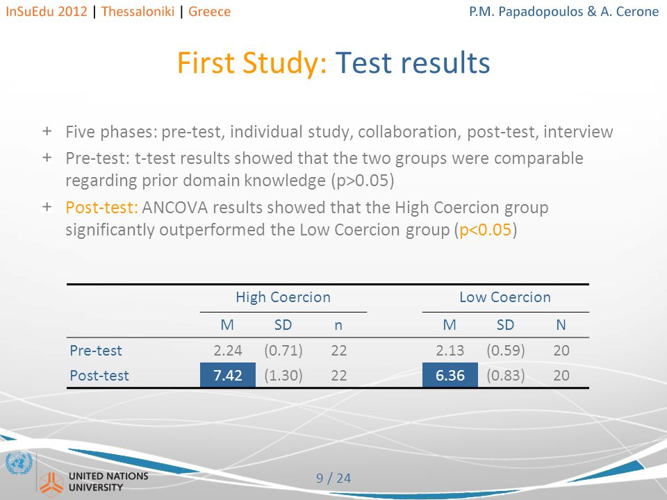 9 / 24 First Study: Test results Five phases: pre-test, individual study, collaboration, post-test, interview Pre-test: t-test results showed that the two groups were comparable regarding prior domain knowledge (p>0.05) Post-test: ANCOVA results showed that the High Coercion group significantly outperformed the Low Coercion group (p<0.05) High CoercionLow Coercion MSDnM N Pre-test2.24(0.71)222.13(0.59)20 Post-test7.42(1.30)226.36(0.83)20