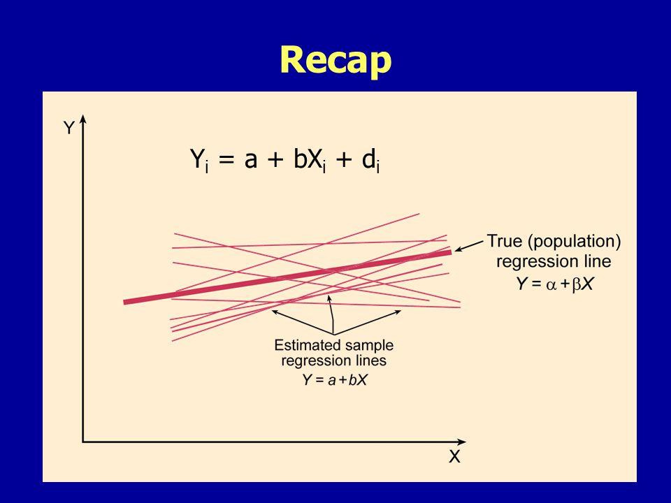 Recap Y i = a + bX i + d i