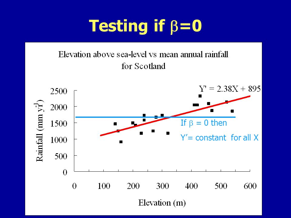 Testing if =0 If = 0 then Y= constant for all X