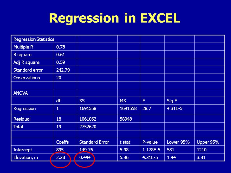 Regression in EXCEL Regression Statistics Multiple R0.78 R square0.61 Adj R square0.59 Standard error242.79 Observations20 ANOVA dfSSMSFSig F Regression11691558 28.74.31E-5 Residual18106106258948 Total192752620 CoeffsStandard Errort statP-valueLower 95%Upper 95% Intercept895149.765.981.178E-55811210 Elevation, m2.380.4445.364.31E-51.443.31