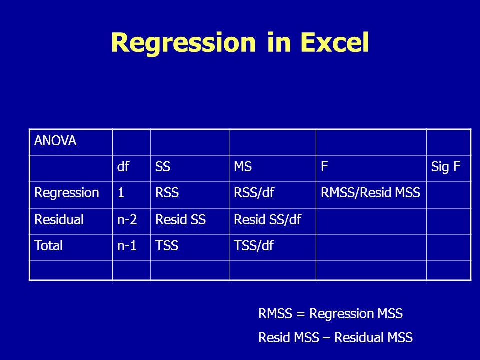 Regression in Excel ANOVA dfSSMSFSig F Regression1RSSRSS/dfRMSS/Resid MSS Residualn-2Resid SSResid SS/df Totaln-1TSSTSS/df RMSS = Regression MSS Resid MSS – Residual MSS