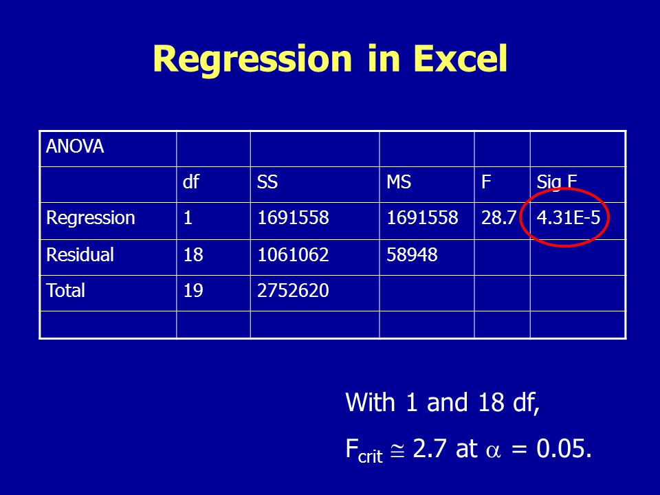 Regression in Excel ANOVA dfSSMSFSig F Regression11691558 28.74.31E-5 Residual18106106258948 Total192752620 With 1 and 18 df, F crit 2.7 at = 0.05.