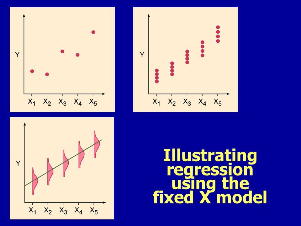 Regression in EXCEL Regression Statistics Multiple R0.78 R square0.61 Adj R square0.59 Standard error242.79 Observations20 ANOVA dfSSMSFSig F Regression11691558 28.74.31E-5 Residual18106106258948 Total192752620 CoeffsStandard Errort statP-valueLower 95%Upper 95% Intercept895149.765.981.178E-55811210 Elevation, m2.380.4445.364.31E-51.443.31