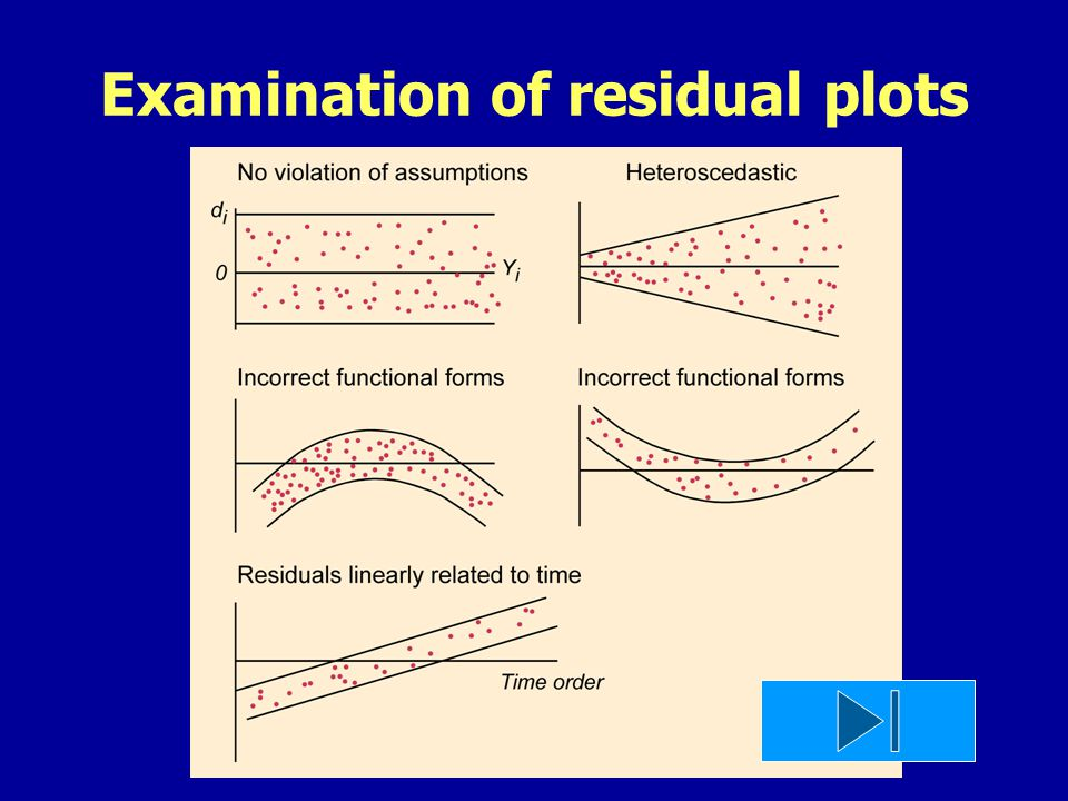 Examination of residual plots