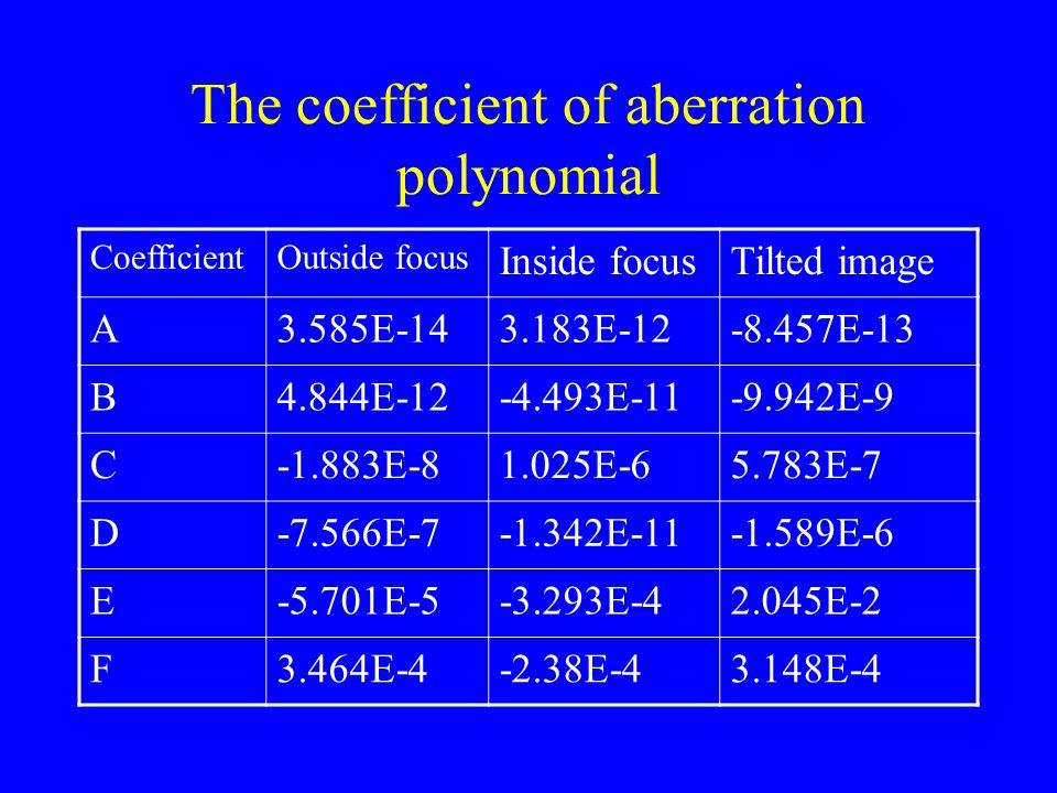 The coefficient of aberration polynomial CoefficientOutside focus Inside focusTilted image A3.585E-143.183E-12-8.457E-13 B4.844E-12-4.493E-11-9.942E-9 C-1.883E-81.025E-65.783E-7 D-7.566E-7-1.342E-11-1.589E-6 E-5.701E-5-3.293E-42.045E-2 F3.464E-4-2.38E-43.148E-4