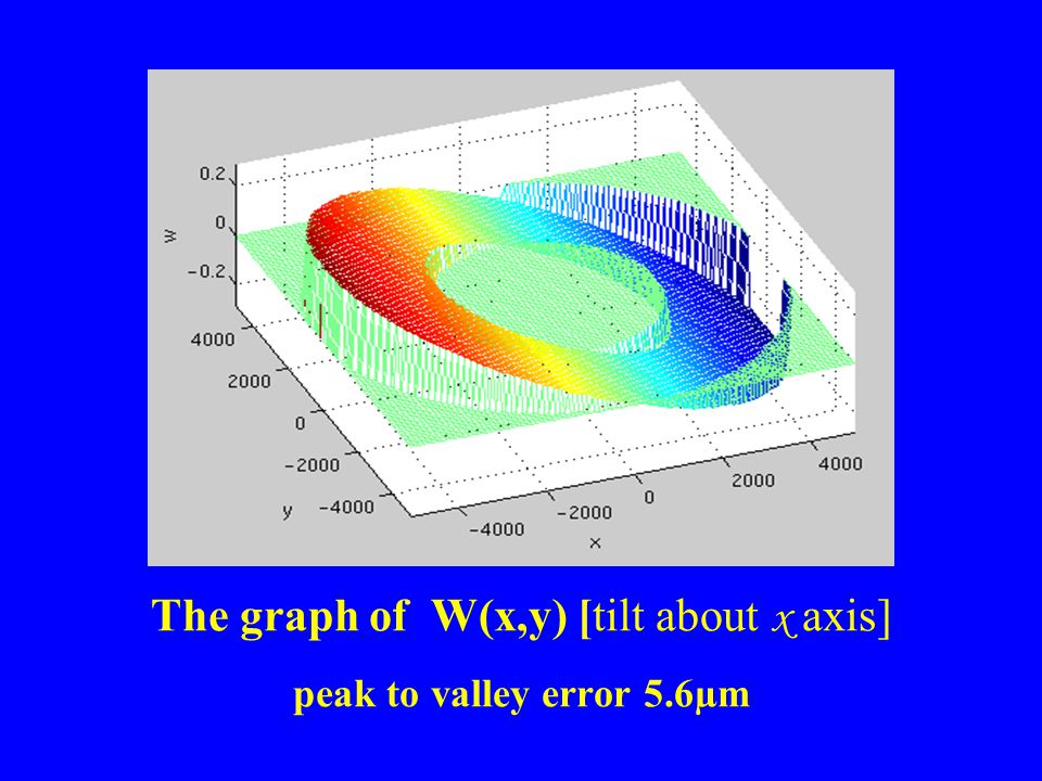The graph of W(x,y) [tilt about x axis] peak to valley error 5.6µm