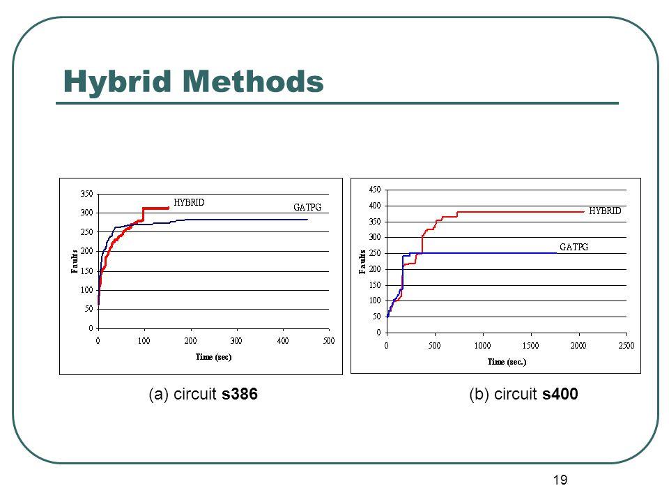 19 Hybrid Methods (b) circuit s400(a) circuit s386