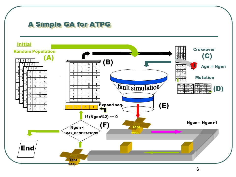 6 A Simple GA for ATPG Test seq. Test seq.