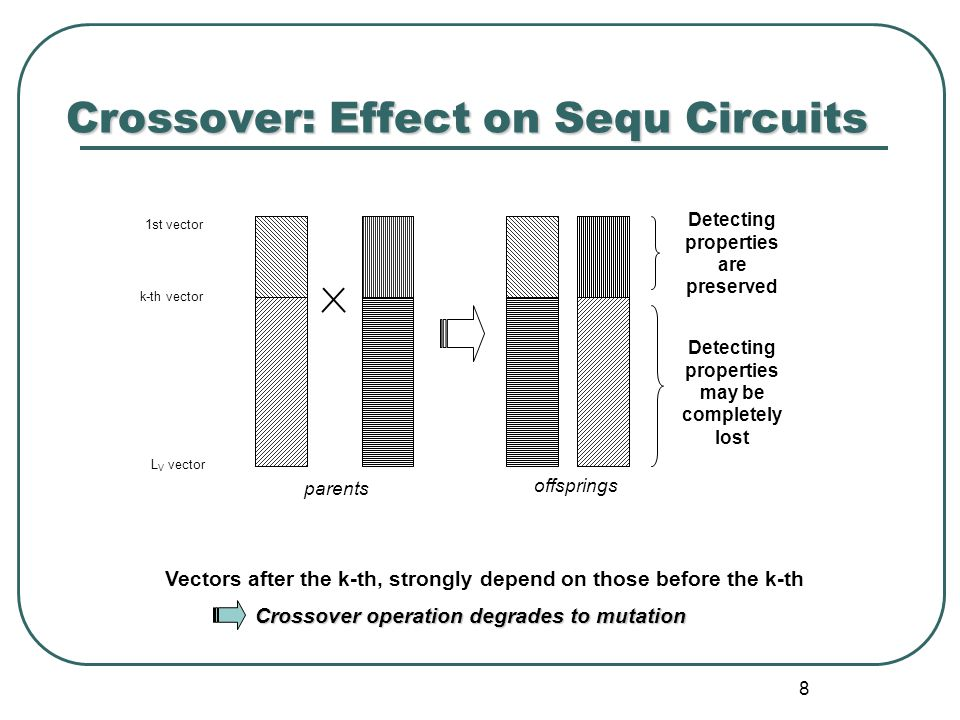 8 Crossover: Effect on Sequ Circuits Crossover operation degrades to mutation k-th vector 1st vector L V vector Detecting properties are preserved Detecting properties may be completely lost parents offsprings Vectors after the k-th, strongly depend on those before the k-th