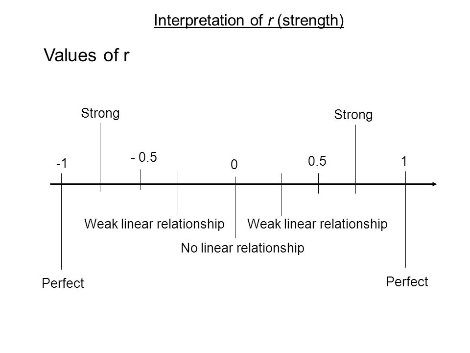 Interpretation of r (strength) 1.If r is not exactly 1 or – 1, but it is.9 or -.9, then the points are around a straight line. They are close to a str