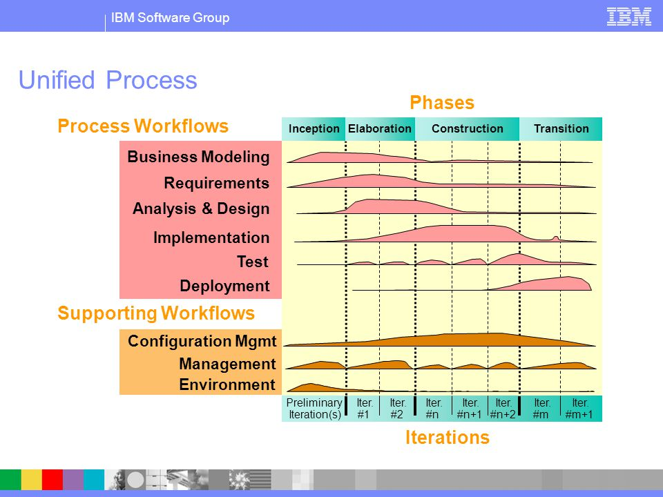 IBM Software Group Management Environment Business Modeling Implementation Test Analysis & Design Preliminary Iteration(s) Iter.