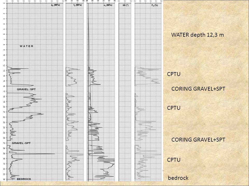 WATER depth 12,3 m CPTU CORING GRAVEL+SPT CPTU CORING GRAVEL+SPT CPTU bedrock