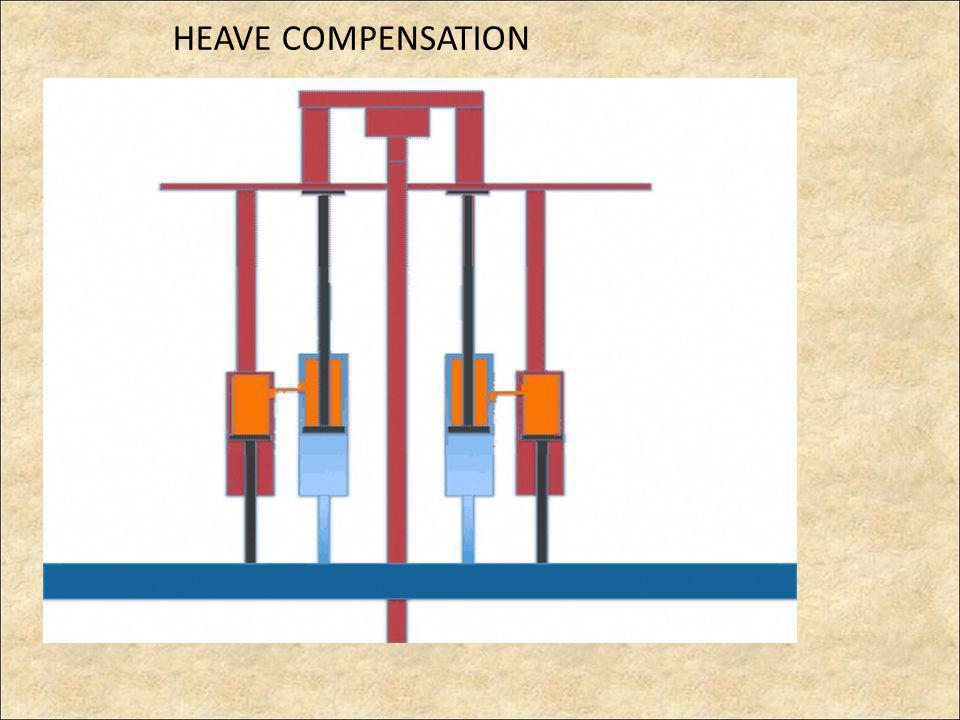 HEAVE COMPENSATION