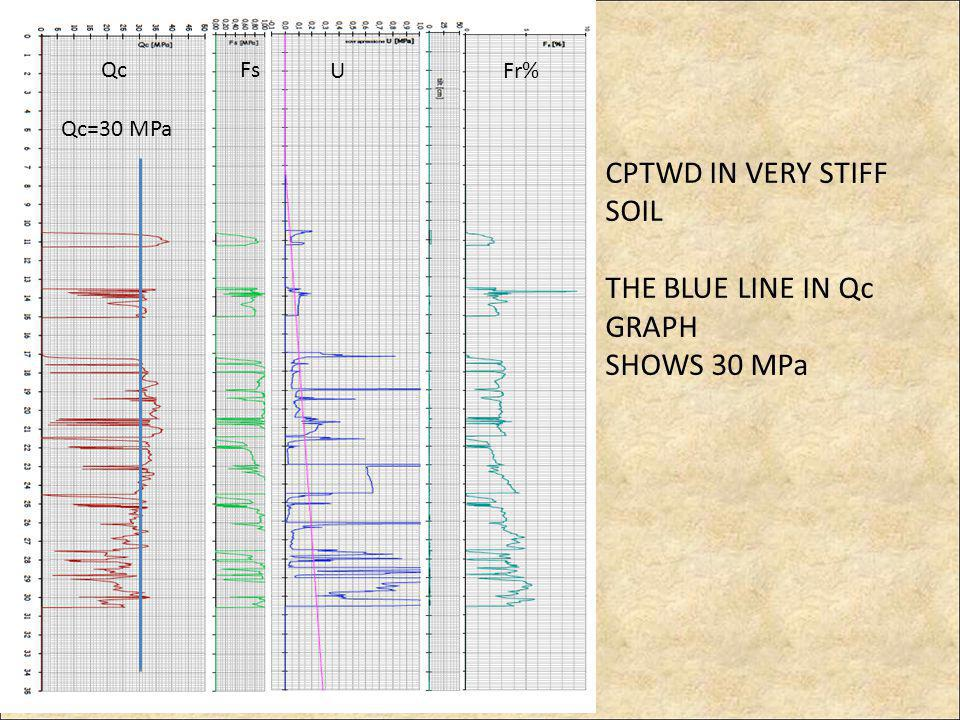 CPTWD IN VERY STIFF SOIL THE BLUE LINE IN Qc GRAPH SHOWS 30 MPa Qc=30 MPa Qc Fs UFr%