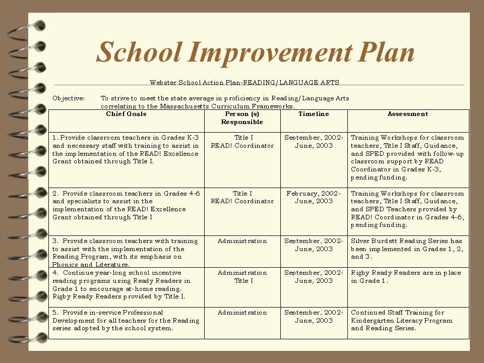 SIP Action Plan and Goals 1.Reading/Language Arts 2.Mathematics 3.